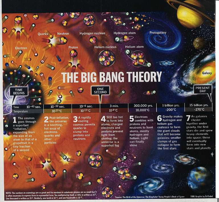 an analysis of the big bang theory in astronomy While the big bang model is well established in cosmology, it is likely to be refined the big bang theory, built upon the equations of classical general relativity, indicates a singularity at the origin of cosmic time this infinite energy density is regarded as impossible in physics.